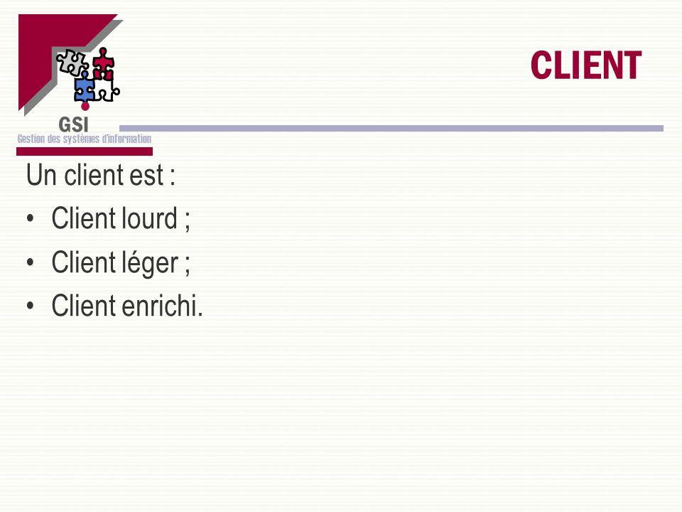 CLIENT Un client est : Client lourd ; Client léger ; Client enrichi.