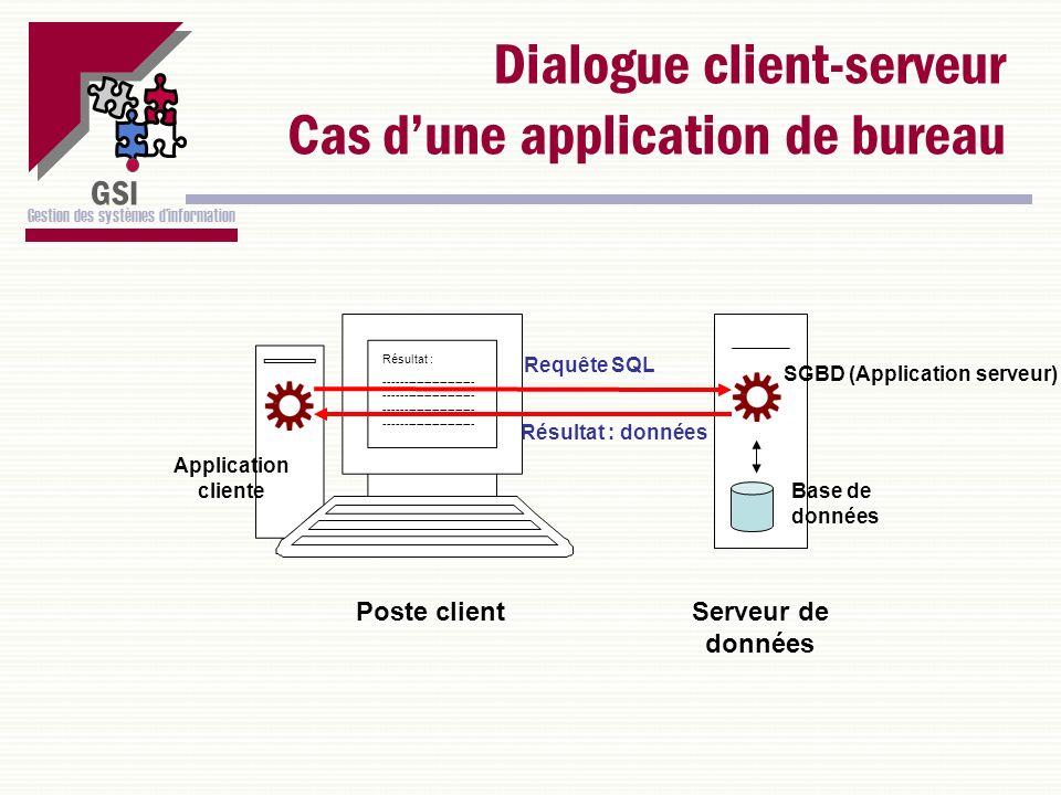 Dialogue client-serveur Cas d'une application de bureau