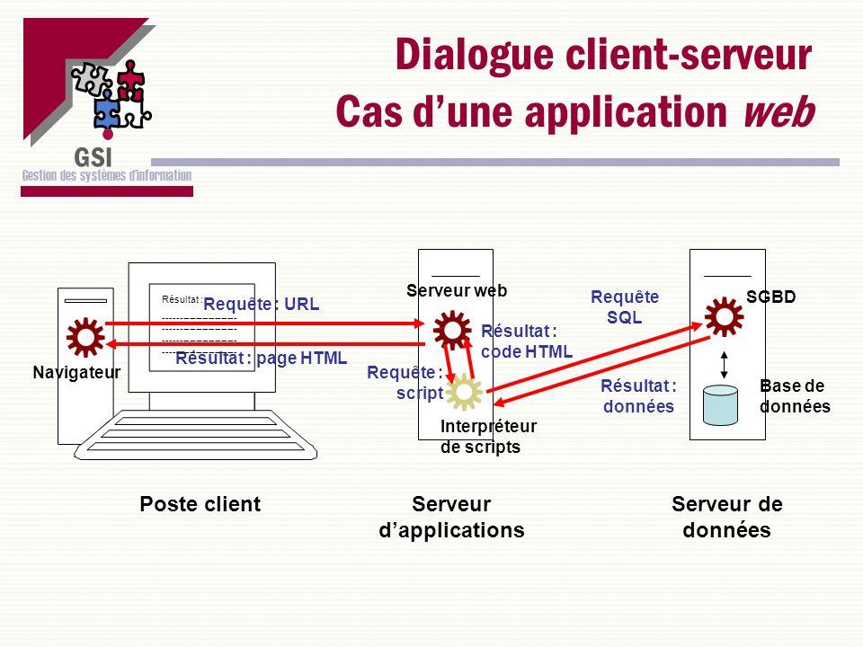 Dialogue client-serveur Cas d'une application web