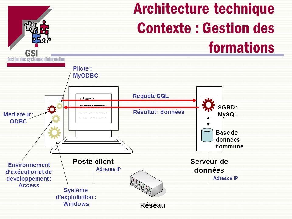 Architecture technique Contexte : Gestion des formations