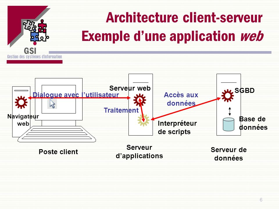 Architecture client-serveur Exemple d'une application web