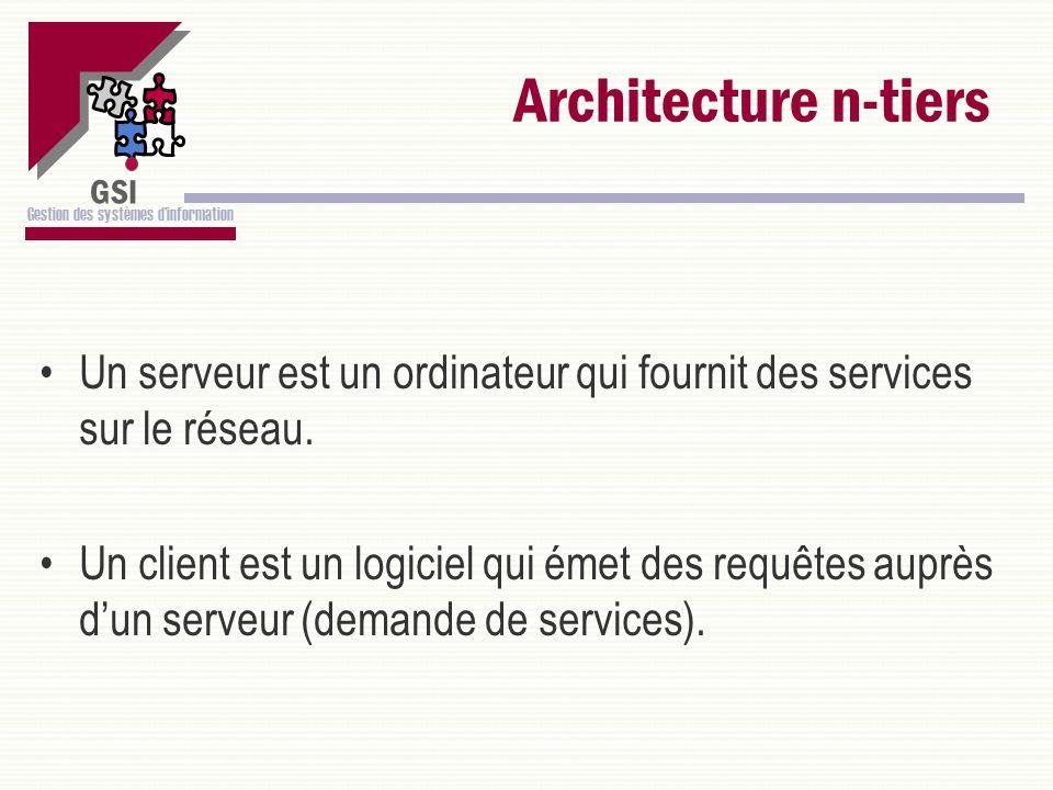 Architecture n-tiers Un serveur est un ordinateur qui fournit des services sur le réseau.