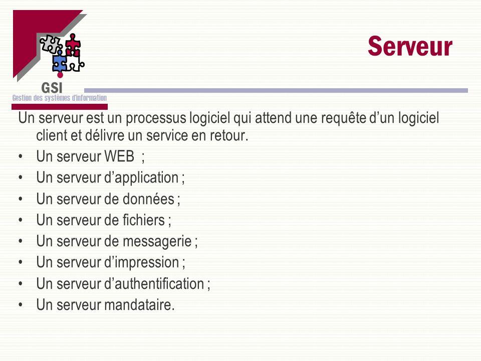 Serveur Un serveur est un processus logiciel qui attend une requête d'un logiciel client et délivre un service en retour.