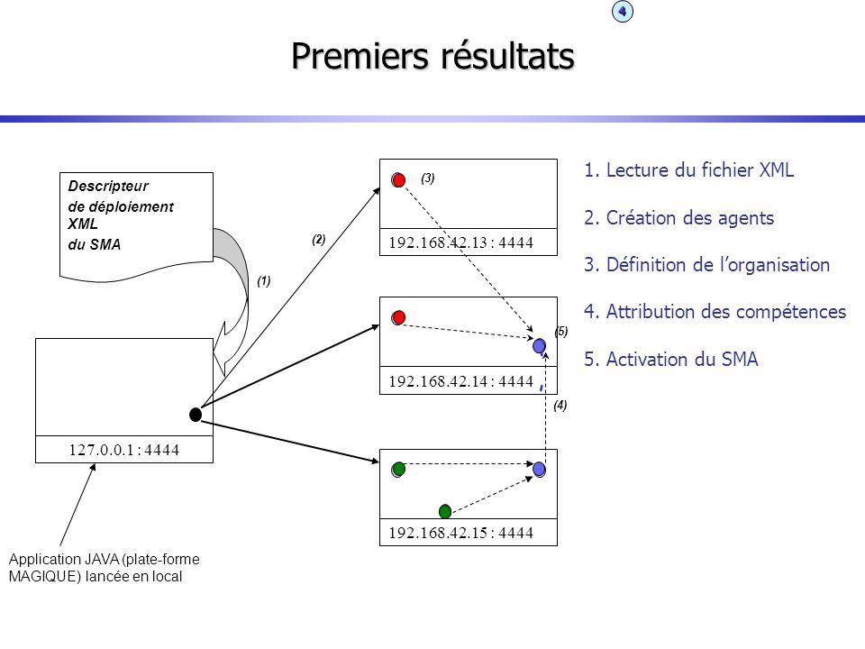 Premiers résultats '' 1. Lecture du fichier XML 2. Création des agents