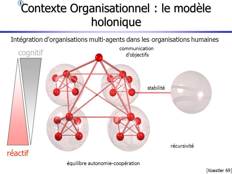 Contexte Organisationnel : le modèle holonique