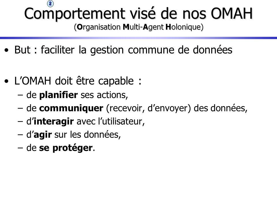 Comportement visé de nos OMAH (Organisation Multi-Agent Holonique)