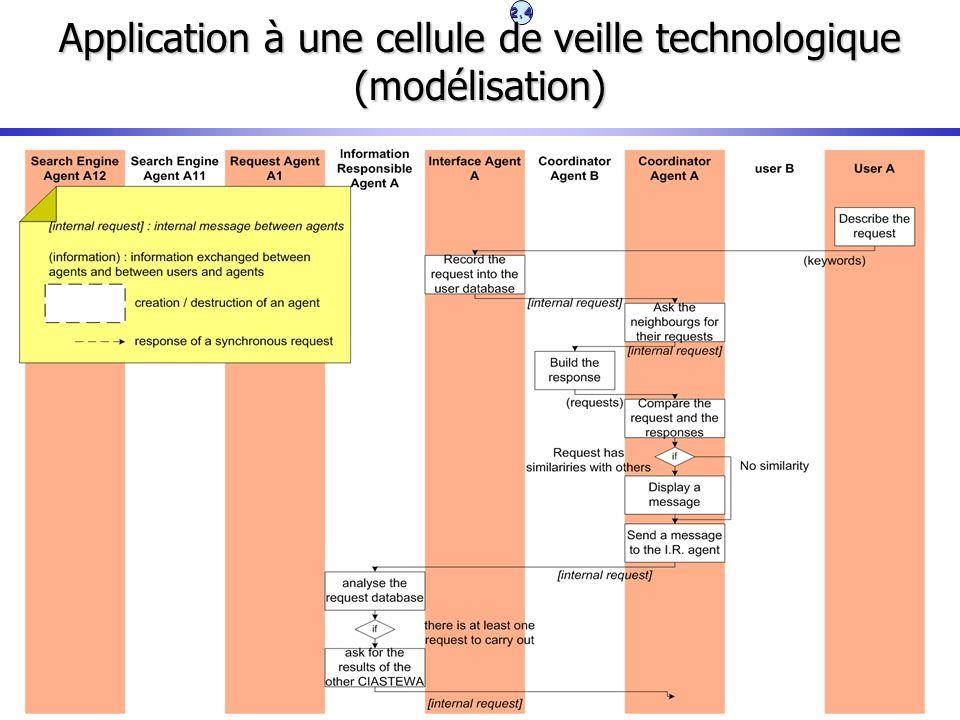 Application à une cellule de veille technologique (modélisation)