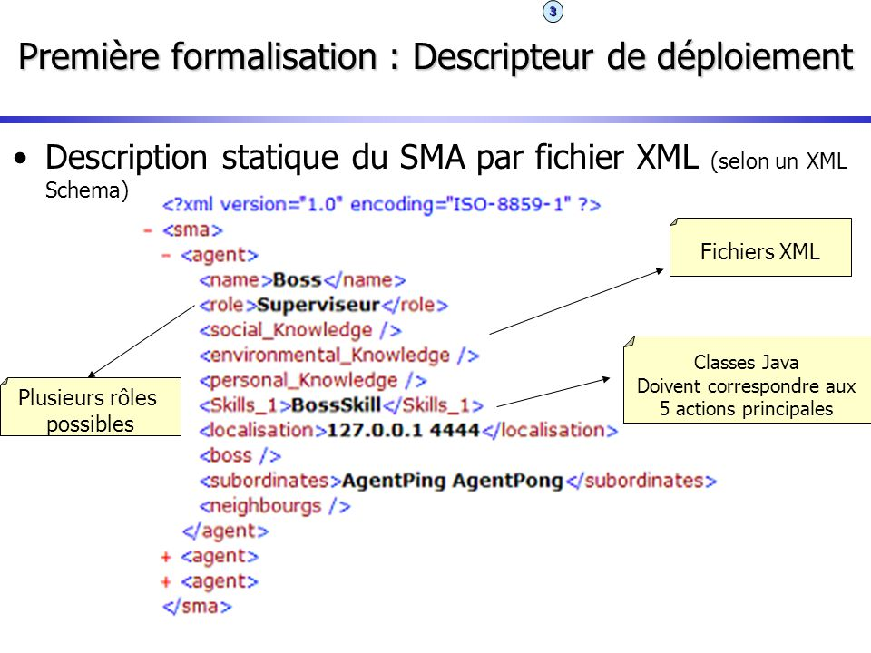 Première formalisation : Descripteur de déploiement