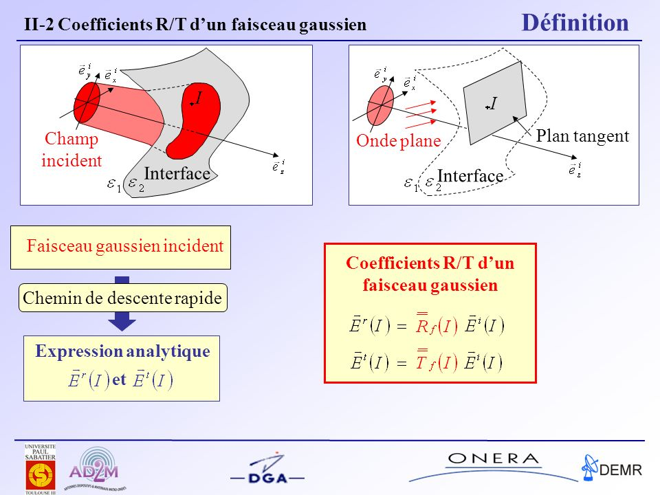 Coefficients R/T d'un faisceau gaussien