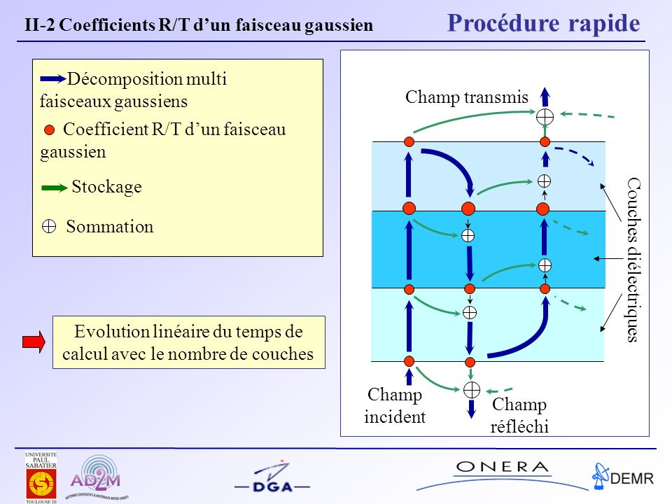II-2 Coefficients R/T d'un faisceau gaussien Procédure rapide