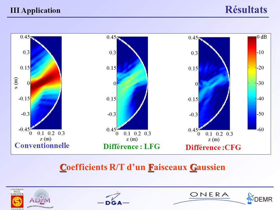 Coefficients R/T d'un Faisceaux Gaussien