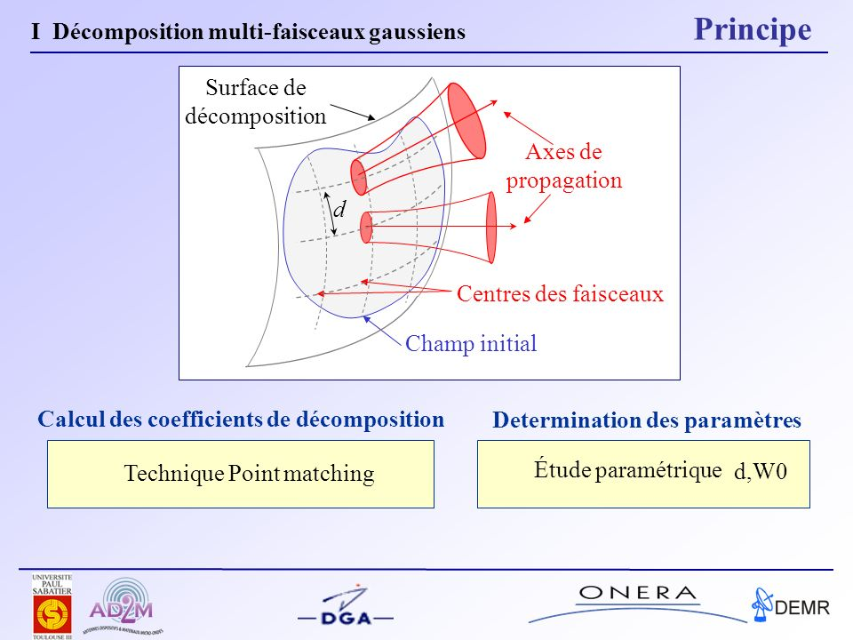 Calcul des coefficients de décomposition Determination des paramètres