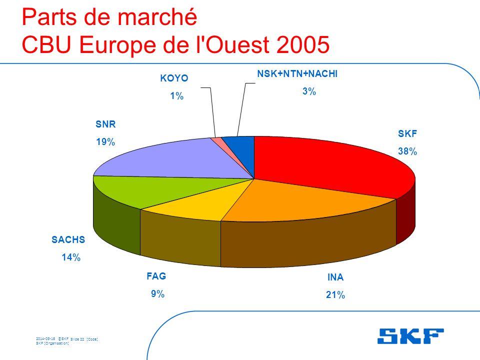 Parts de marché CBU Europe de l Ouest 2005