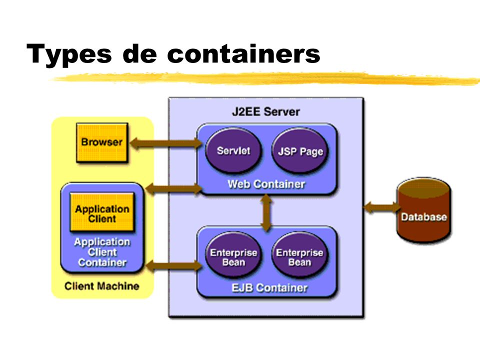 Types de containers