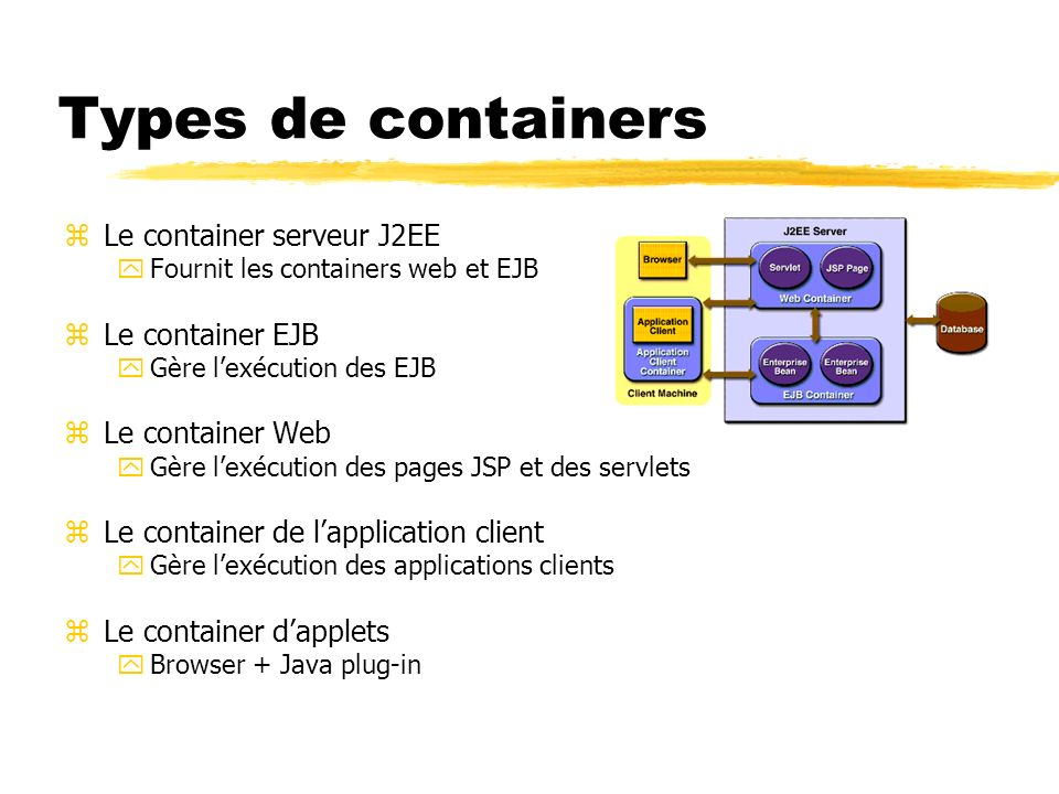 Types de containers Le container serveur J2EE Le container EJB