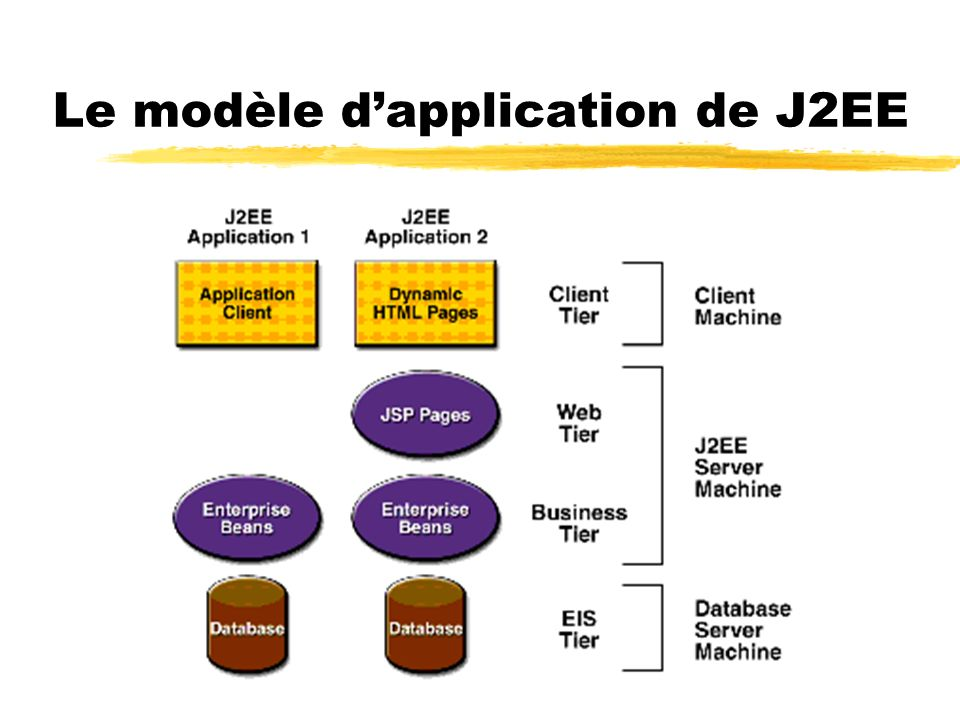 Le modèle d'application de J2EE