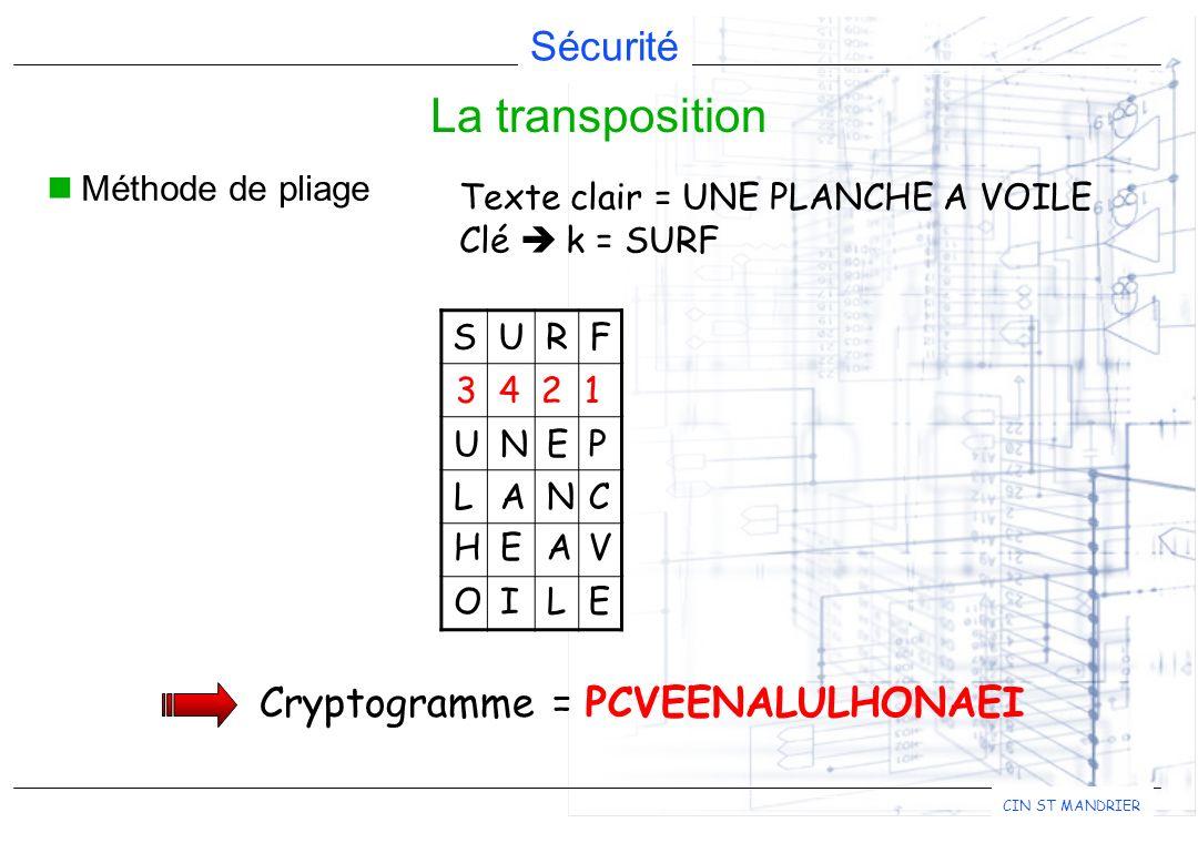 La transposition Cryptogramme = PCVEENALULHONAEI Méthode de pliage