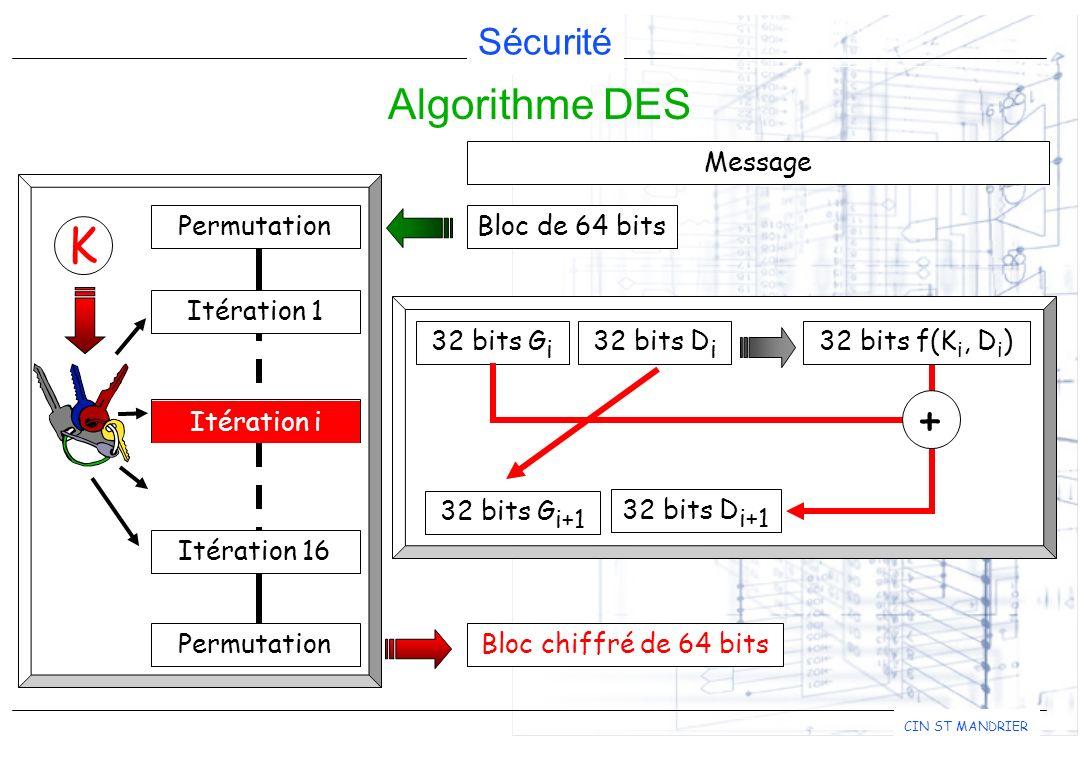 K + Algorithme DES Message Bloc de 64 bits Bloc chiffré de 64 bits