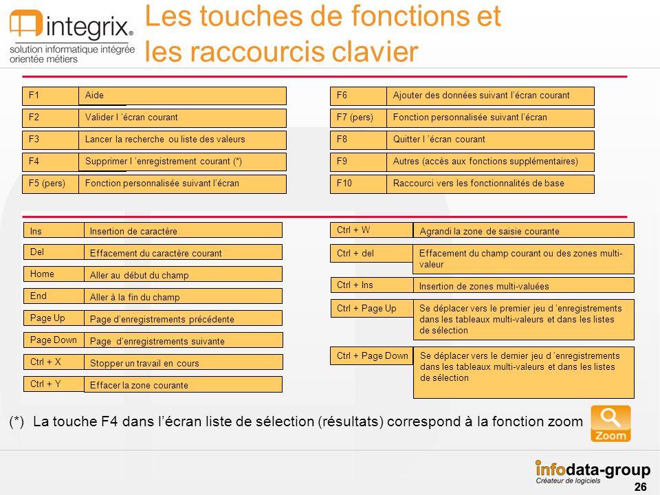 Les touches de fonctions et les raccourcis clavier