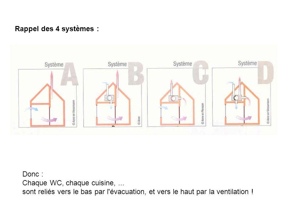 Rappel des 4 systèmes : Donc : Chaque WC, chaque cuisine, ...
