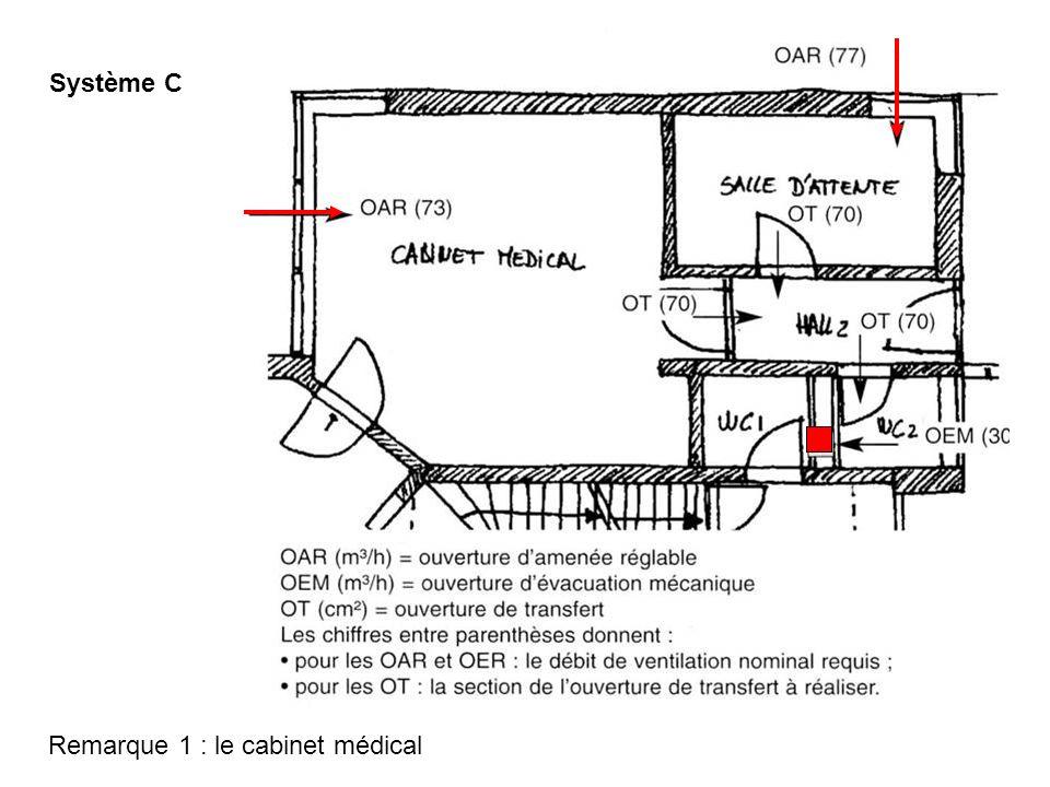 Système C Remarque 1 : le cabinet médical