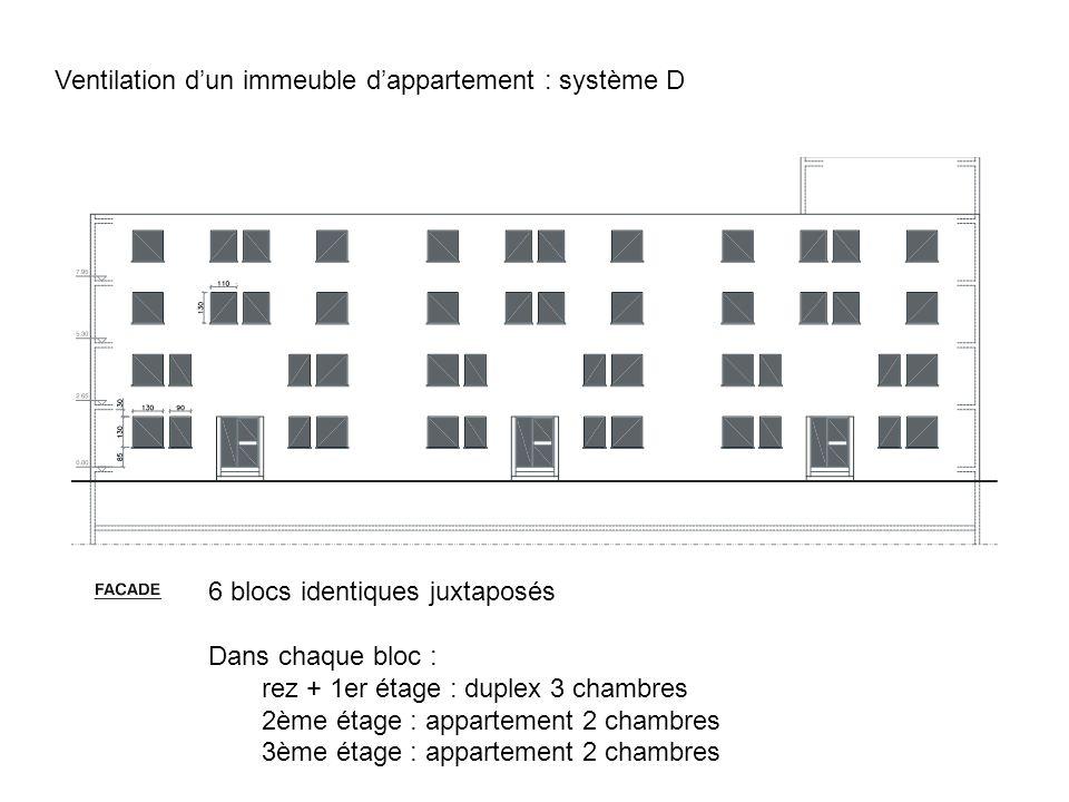Ventilation d'un immeuble d'appartement : système D