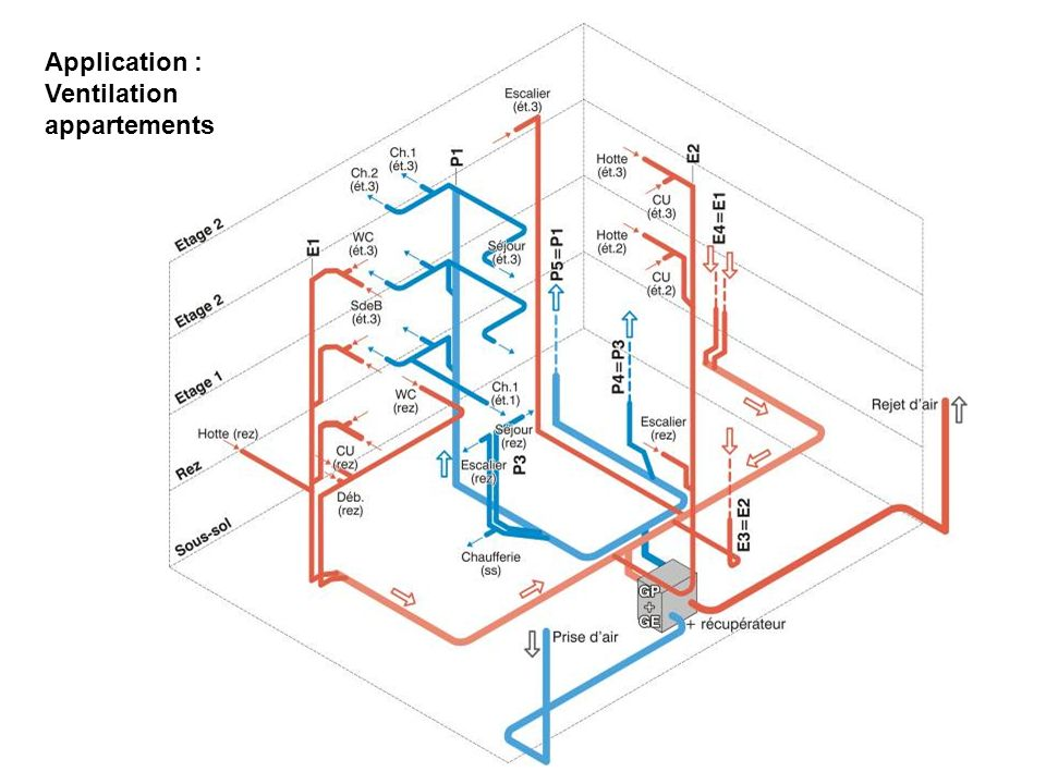 Application : Ventilation appartements