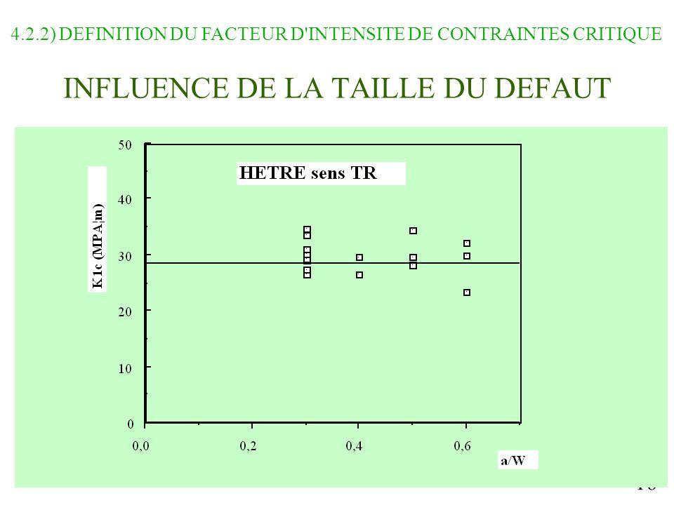 INFLUENCE DE LA TAILLE DU DEFAUT