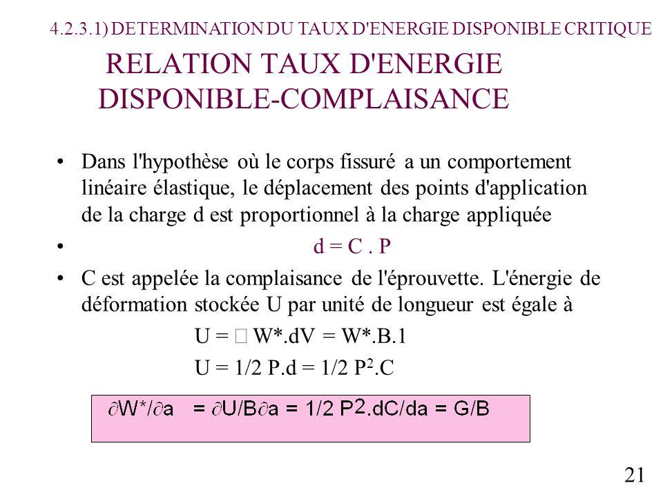 RELATION TAUX D ENERGIE DISPONIBLE-COMPLAISANCE