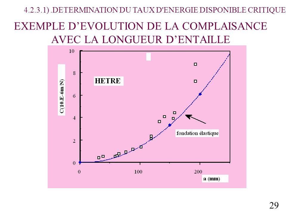 EXEMPLE D'EVOLUTION DE LA COMPLAISANCE AVEC LA LONGUEUR D'ENTAILLE