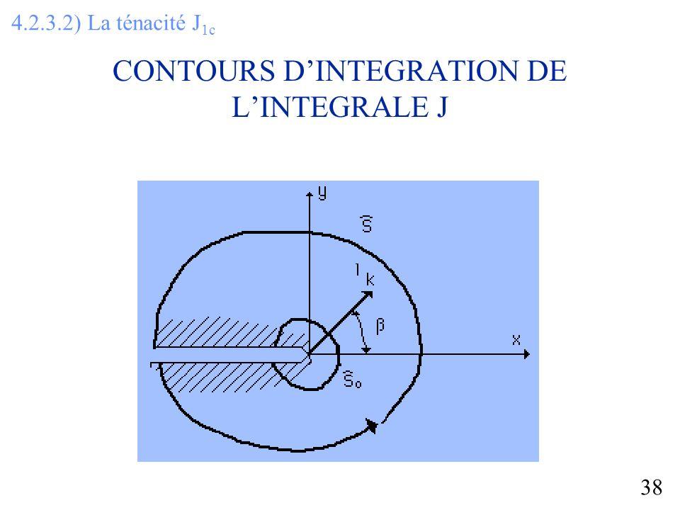 CONTOURS D'INTEGRATION DE L'INTEGRALE J