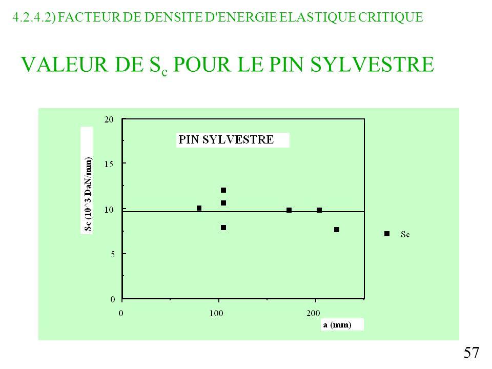 VALEUR DE Sc POUR LE PIN SYLVESTRE