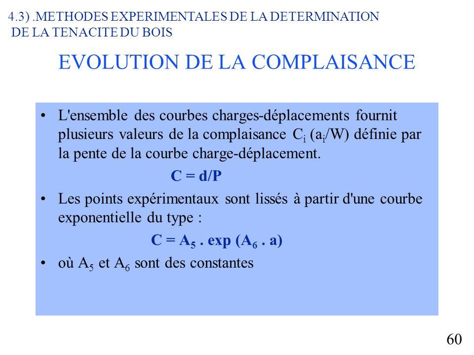EVOLUTION DE LA COMPLAISANCE