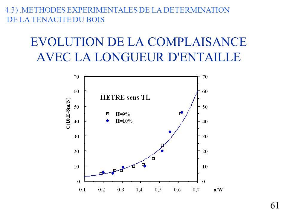 EVOLUTION DE LA COMPLAISANCE AVEC LA LONGUEUR D ENTAILLE