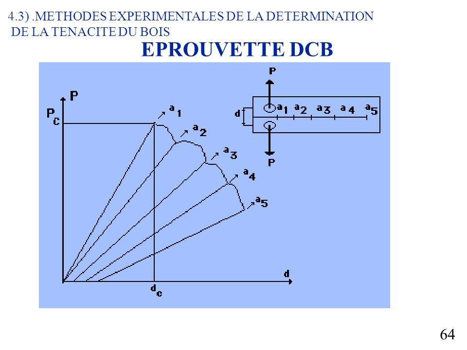 EPROUVETTE DCB 4.3) .METHODES EXPERIMENTALES DE LA DETERMINATION