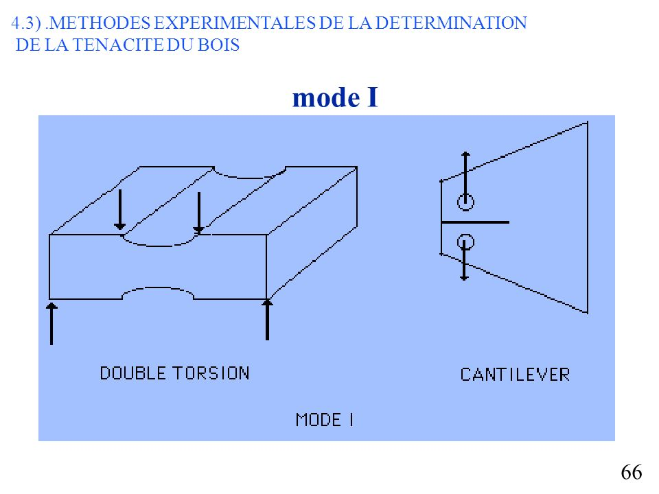 mode I 4.3) .METHODES EXPERIMENTALES DE LA DETERMINATION