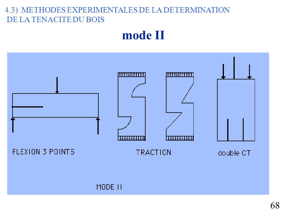 mode II 4.3) .METHODES EXPERIMENTALES DE LA DETERMINATION