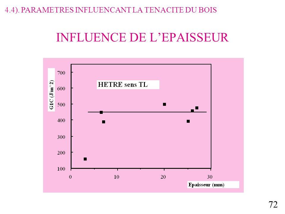 INFLUENCE DE L'EPAISSEUR