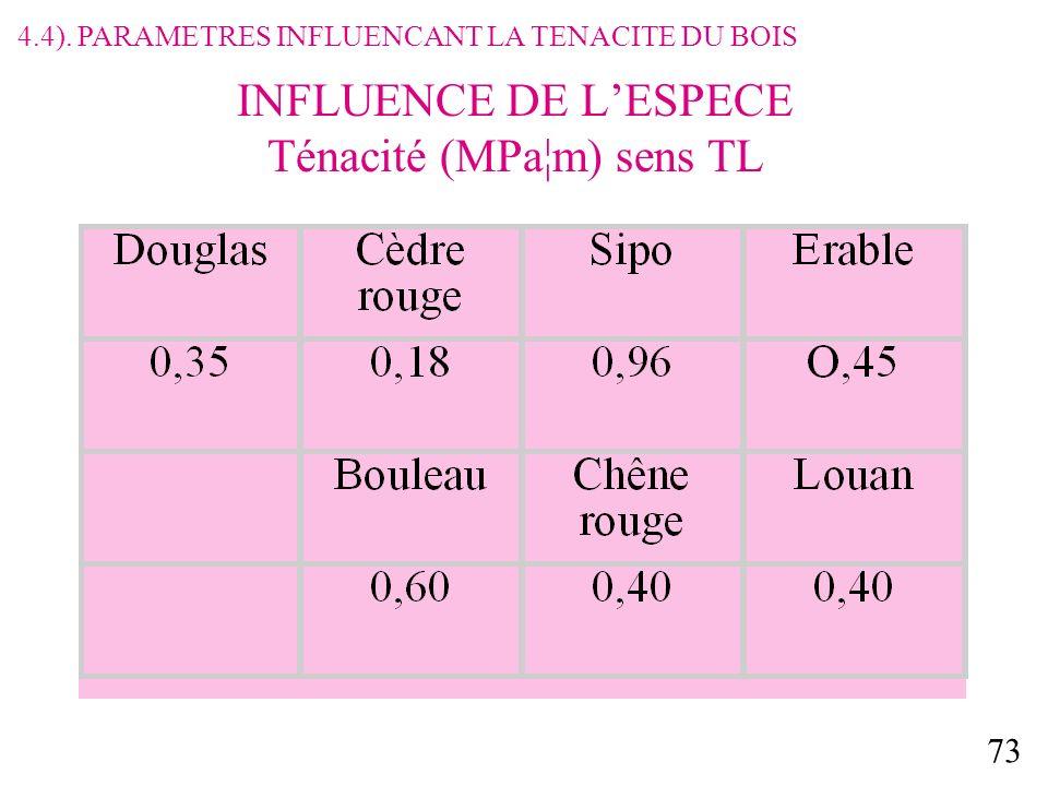 INFLUENCE DE L'ESPECE Ténacité (MPa¦m) sens TL