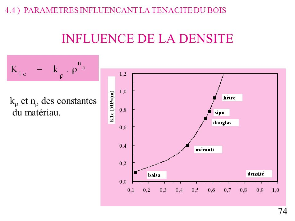 INFLUENCE DE LA DENSITE