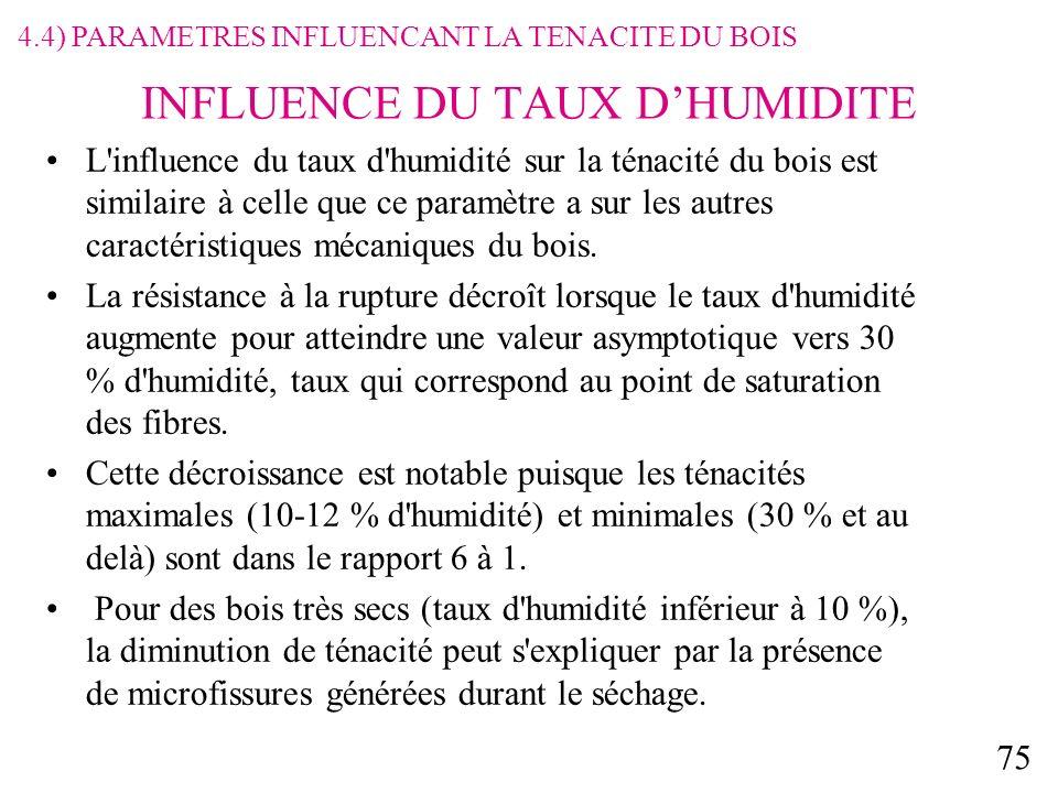 INFLUENCE DU TAUX D'HUMIDITE