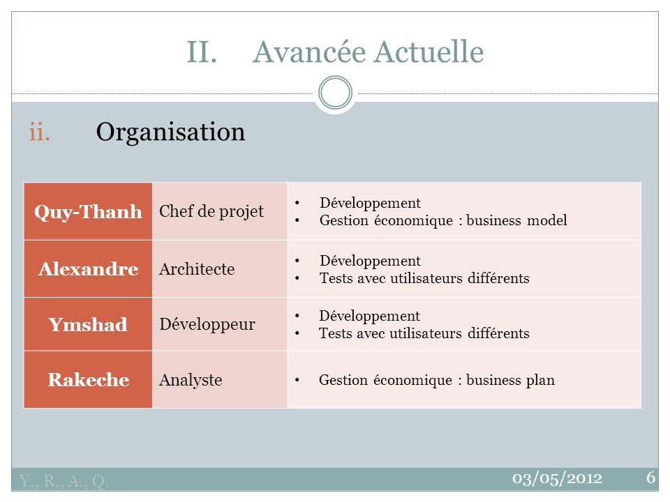 II. Avancée Actuelle ii. Organisation Quy-Thanh Alexandre Ymshad
