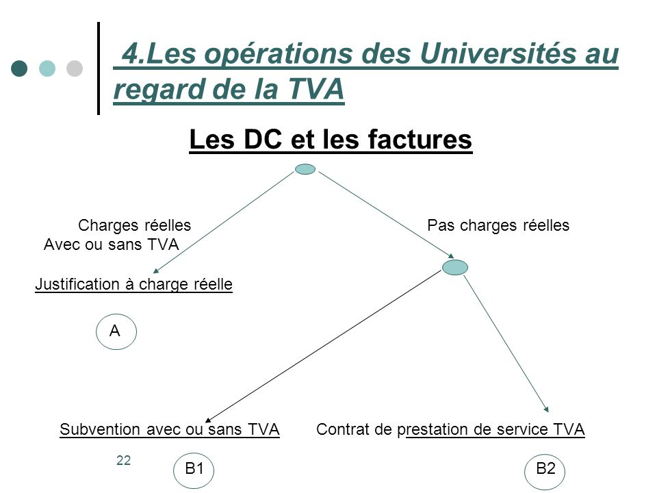 4.Les opérations des Universités au regard de la TVA