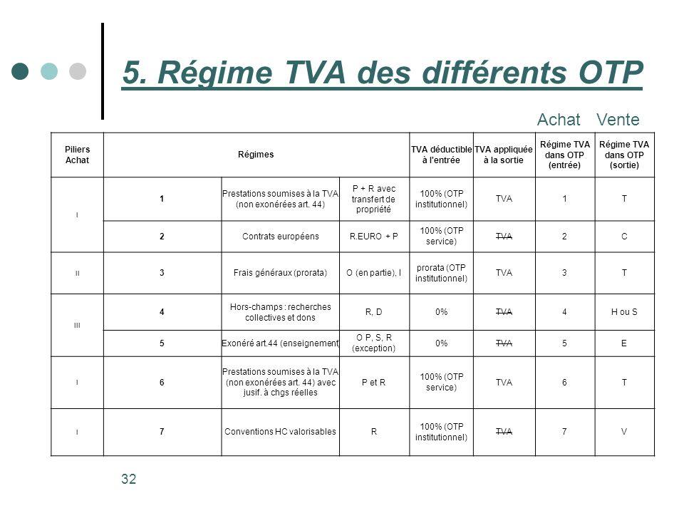 5. Régime TVA des différents OTP