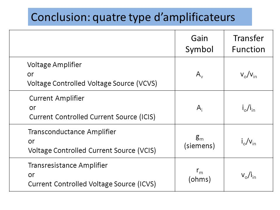 Conclusion: quatre type d'amplificateurs