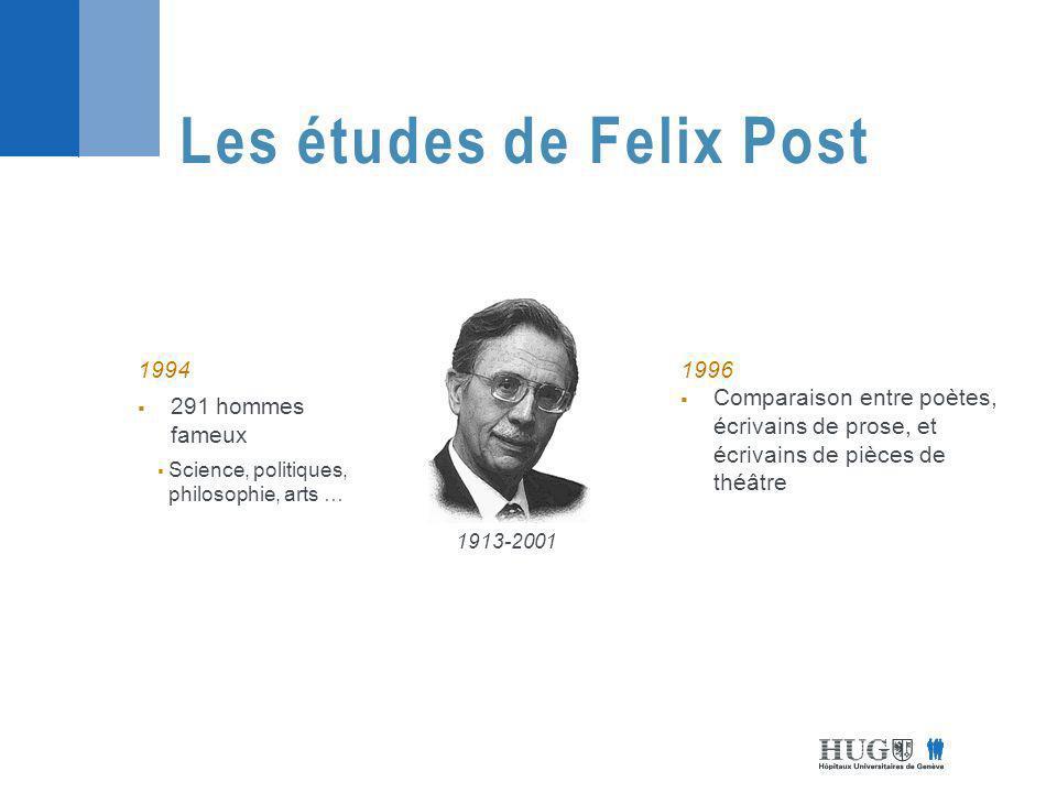 Les études de Felix Post
