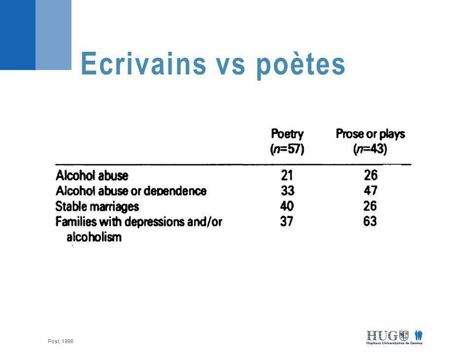 Ecrivains vs poètes Post, 1996