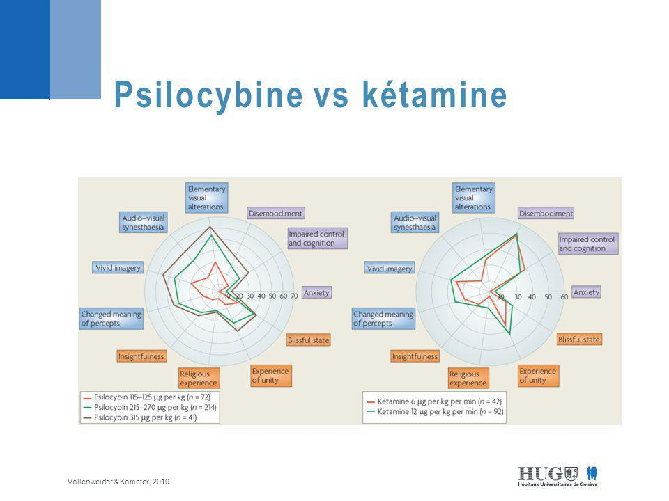 Psilocybine vs kétamine