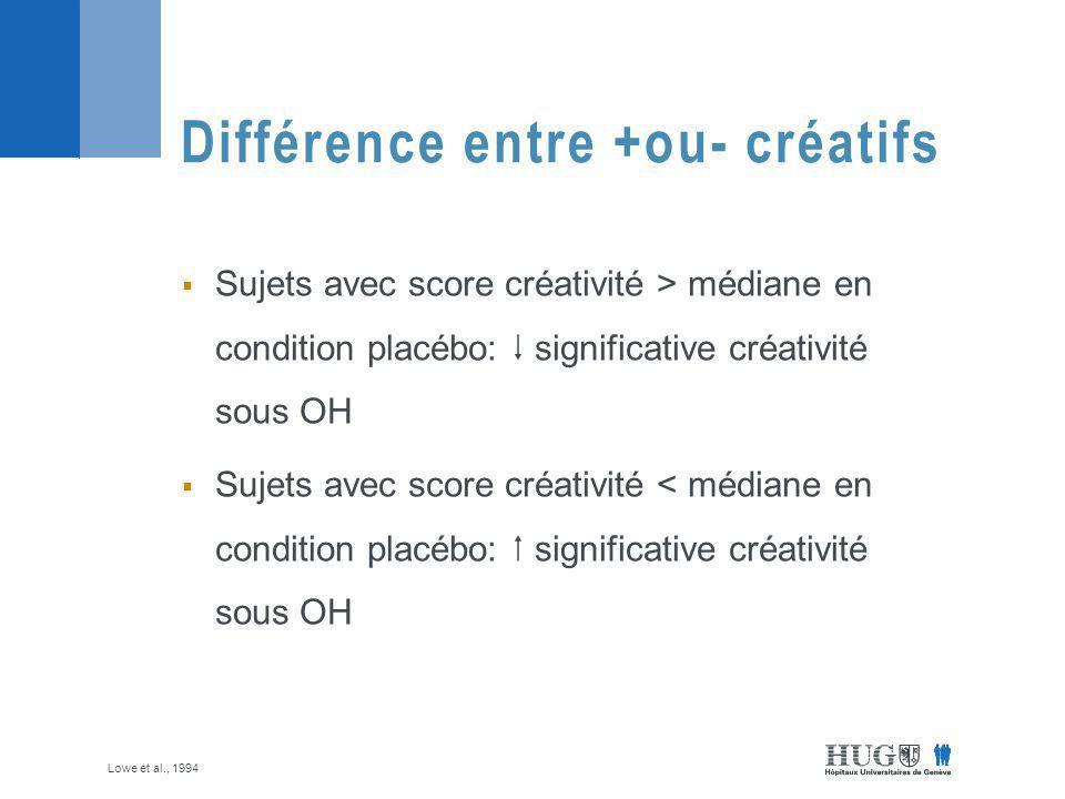 Différence entre +ou- créatifs