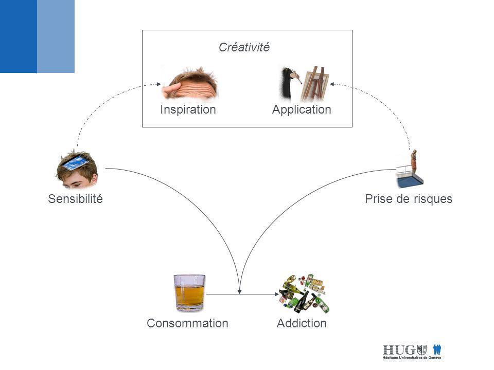 Créativité Inspiration Application Sensibilité Prise de risques Consommation Addiction